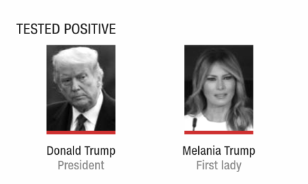 List of COVID-19 status of everyone within Trump's family and inner circle